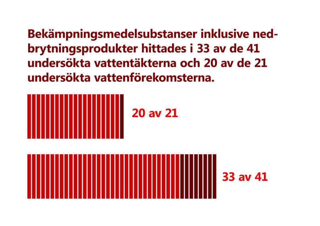 Bekämpningsmedelsubstanser inklusive nedbrytningsprodukter hittades i 33 av de 41 undersökta vattentäkterna och 20 av de 21 undersökta vattenförekomsterna. Illustration: 21 lodräta streck, varav 20 är ljusare röda och en mörkare röd. Därefter 41 lodräta streck varav 33 ljusare röda och resten mörkare röda.