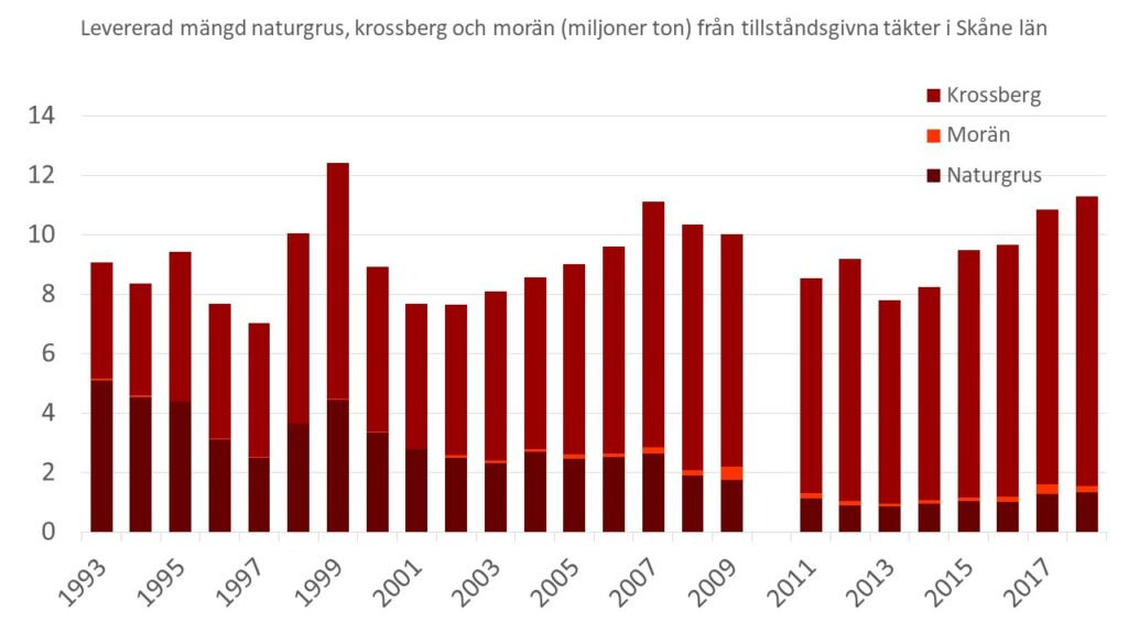 Diagram: Levererad mängd naturgrus, krossberg och morän (miljoner ton) från tillståndsgivna täkter i Skåne län åren 1993-2018