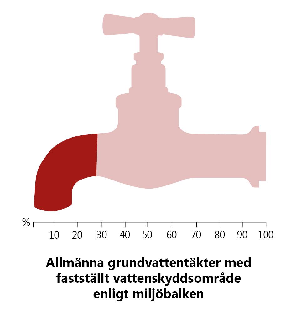 Allmänna grundvattentäkter med fastställt vattenskyddsområde enligt miljöbaken. Illustration: En vattenkran med en skala från 0 till 100% under. Kranen är till 27% fylld med den mörkare färgen.
