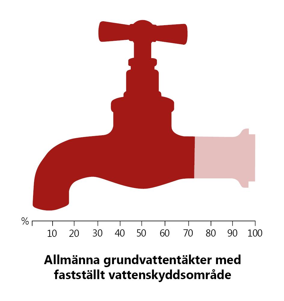 Allmänna grundvattentäkter med fastställt skyddsområde. Illustreras med en vattenkran som har en skala från 0 till 100 % under. Kranen har mörkare röd färg upp till 73%.