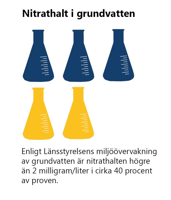 Nitrathalt i grundvatten. Enligt Länsstyrelsens miljöövervakning av grundvatten är nitrathalten högre än 2 milligram/liter i cirka 40 procent av proven.