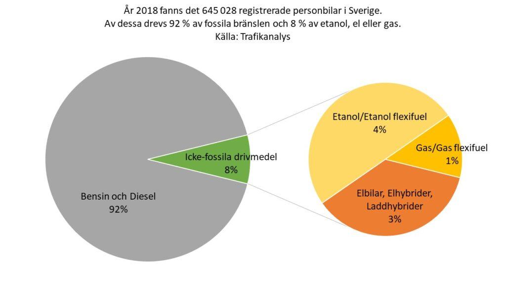 År 2018 fanns det 645 028 registrerade personbilar i Sverige. Av dessa drevs 92 % av fossila bränslen och 8 % av etanol, el eller gas. Källa: Trafikanalys.