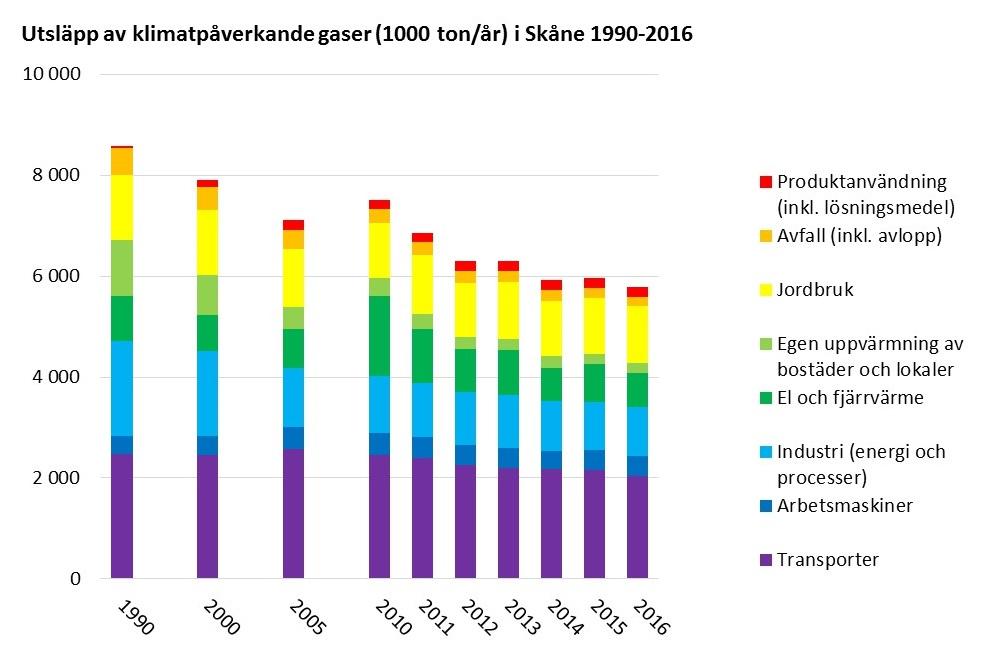 Stapeldiagram: Utsläpp av klimatpåverkande utsläpp i Skåne 1990-2016. Källa: Emissionsdatabasen www.rus.lst.se