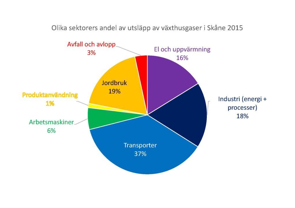 Diagram: Olika sektorers utsläpp av växthusgaser 2015