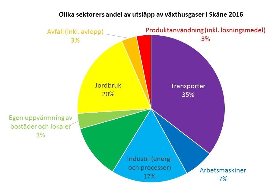 Cirkeldiagram: Olika sektorers andel av utsläpp av växthusgaser i Skåne 2016.