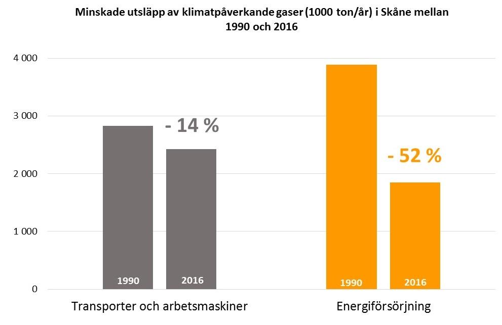 Stapeldiagram: Minskade utsläpp av klimatpåverkande gaser (1000 ton/år) i Skåne mellan 1990 och 2016. Transporter och arbetsmaskiner: minskning med 14%. Energiförsörjning: minskning med 52%.