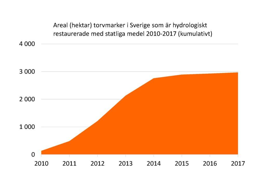 Diagram: Areal (hektar) torvmarker i Sverige som är hydrologiskt restaurerade med stat liga medel 2010-2017 (kumulativt)