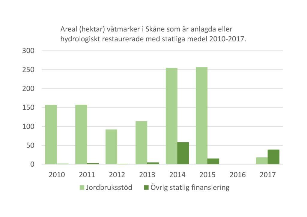 Stapeldiagram: Areal (hektar) våtmarker i Skåne som är anlagda eller hydrologiskt restaurerade med statliga medel 2010-2017. Jordbruksstöd respektive Övrig statlig finansiering.