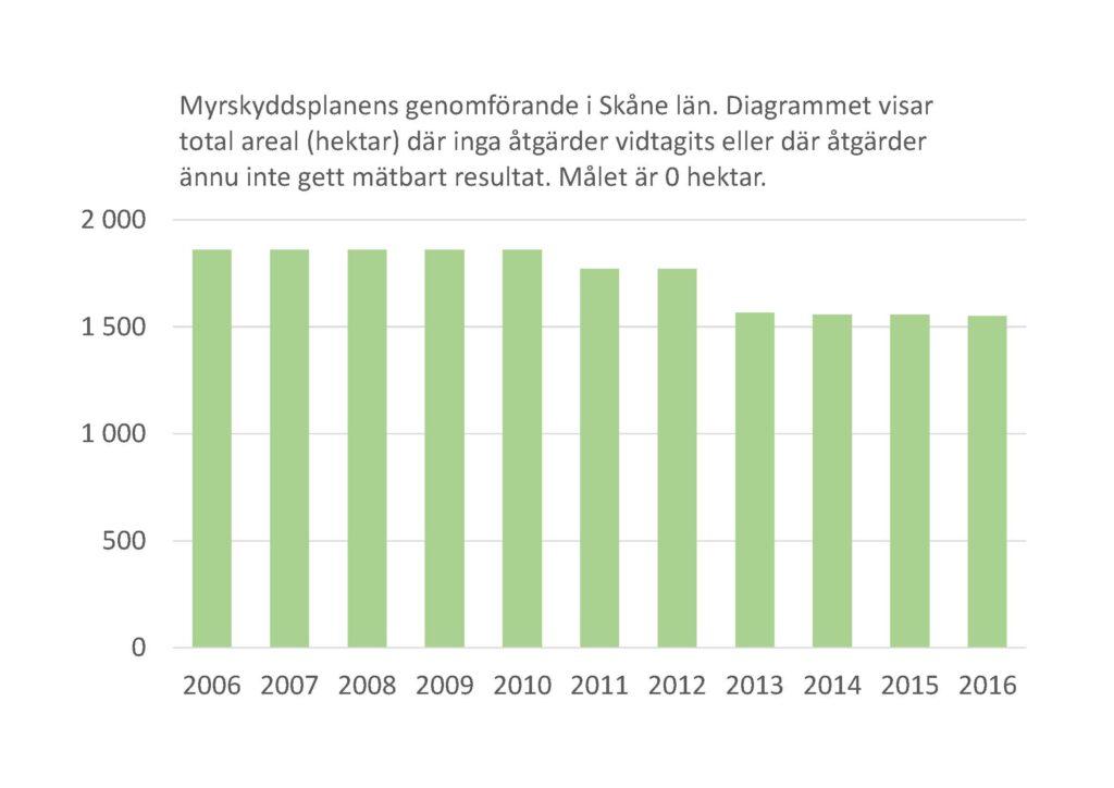 Stapeldiagram: Myrskyddsplanens genomförande i Skåne län 2006-2016. Diagrammet visar total areal (hektar) där inga åtgärder vidtagits eller där åtgärder ännu inte gett mätbart resultat. Målet är 0 hektar.