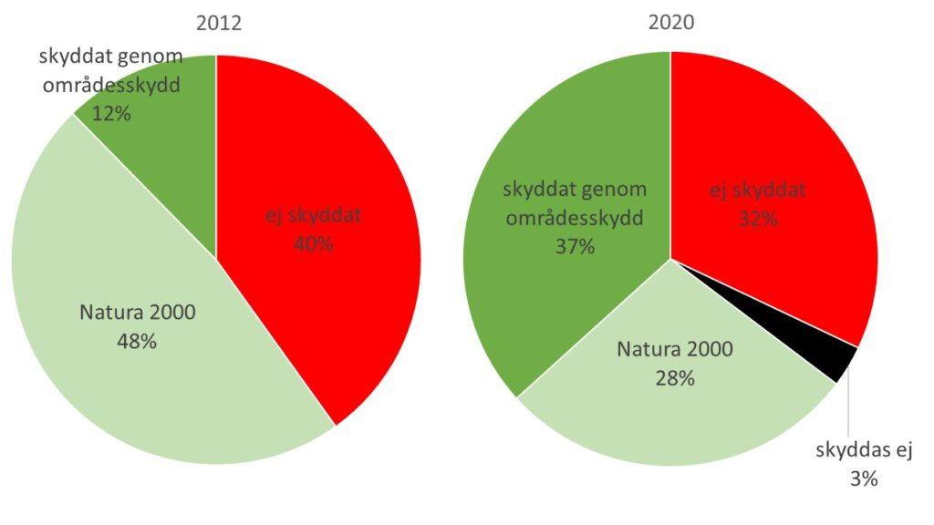 Diagram som visar hur stor andel av myrskyddsplanens totala areal (4 419 hektar) som var skyddad åren 2012 respektive 2020.