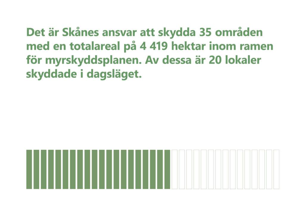 """Bilden visar texten """"Det är Skånes ansvar att skydda 35 områden med en totalareal på 4419 hektar inom ramen för myrskyddsplanen. Av dessa är 20 lokaler skyddade i dagsläget."""""""