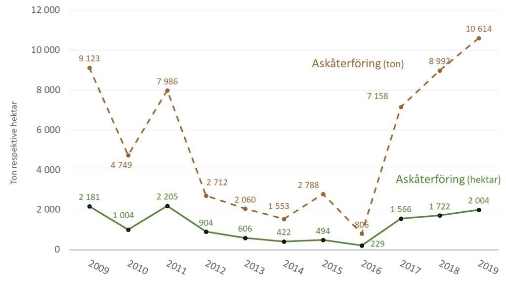 Diagram som visar mängden aska från biobränslen som återförts till skog i Skåne åren 2009-2019.