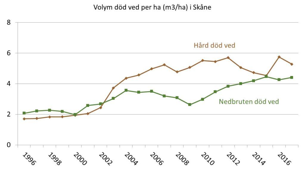 Diagram som visar Volym död ved (m³/ha) fördelad på nedbrytningsgrad i Skåne åren 1996-2017 som glidande 5-års medel.