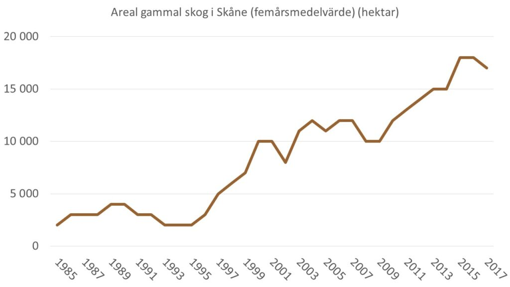 Diagrammet visar areal gammal skog i Skåne på produktiv skogsmark utanför nationalparker, naturreservat och naturvårdsområden enligt 2018 års gränser som glidande 5-års medel,