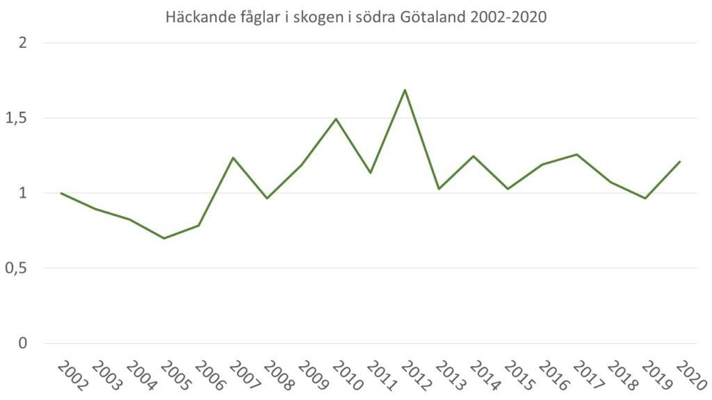 Diagrammet visar utvecklingen av 9 fågelarter som indikerar skogar med höga naturvärden i södra Götaland under åren 2002-2020.