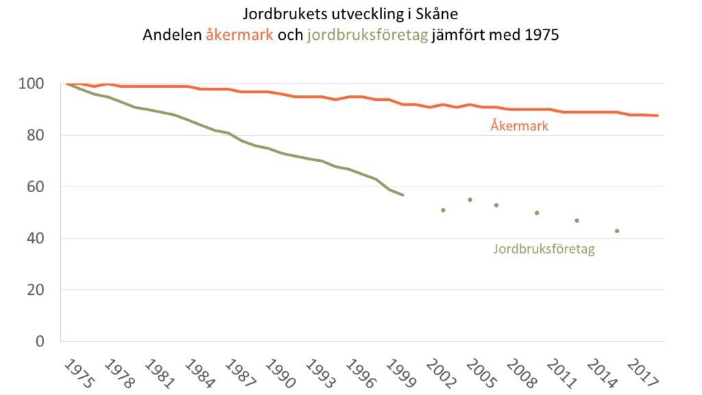 Diagram över utvecklingen av antalet jordbruksföretag respektive arealen åkermark i Skåne under perioden 1975-2019.