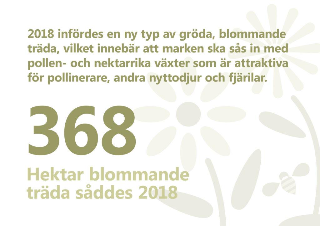 2018 infördes en ny typ av gröda, blommande träda, vilket innebär att marken ska sås in med pollen- och nektarrika växter som är attraktiva för pollinerare, andra nyttodjur och fjärilar. 368 hektar blommande träda såddes 2018. Illustration: stiliserade blommor och en humla.