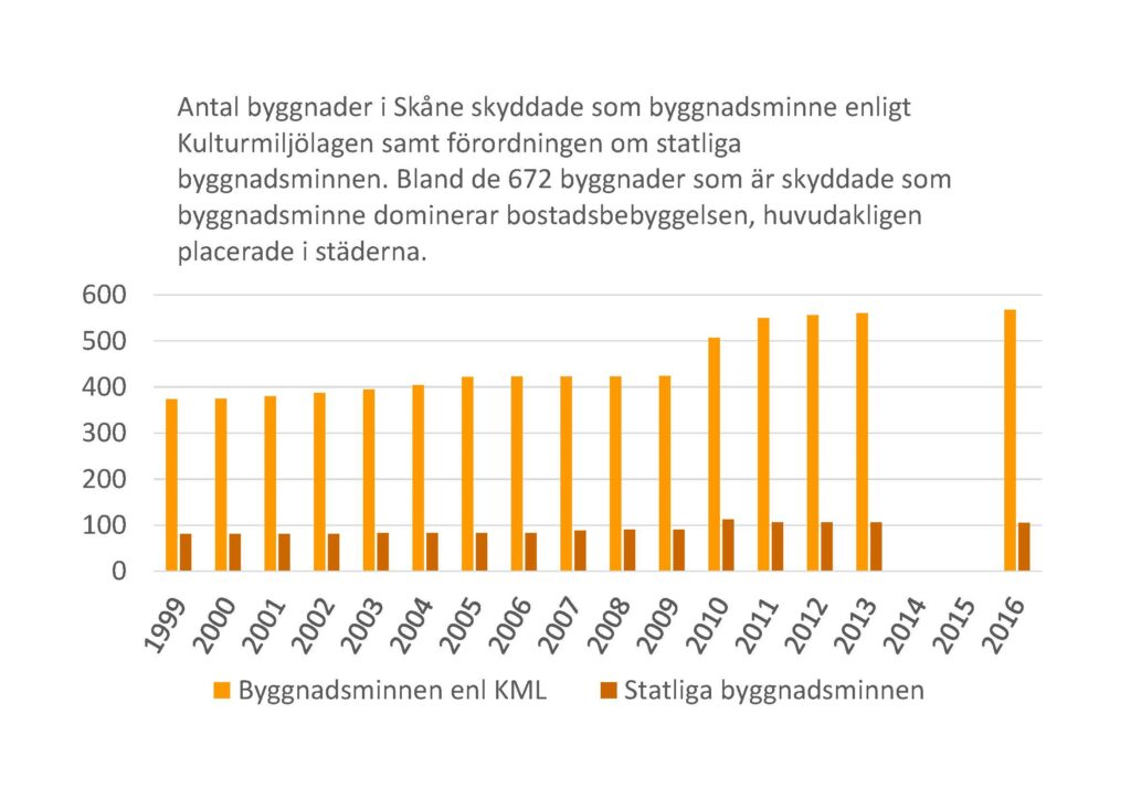 Stapeldiagram: Antal byggnader i Skåne skyddade som byggnadsminne enligt Kulturmiljölagen samt förordningen om statliga byggnadsminnen, 1999-2016. Bland de 672 byggnader som är skyddade som byggnadsminne dominerar bostadsbebyggelsen, huvudsakligen placerade i städerna.