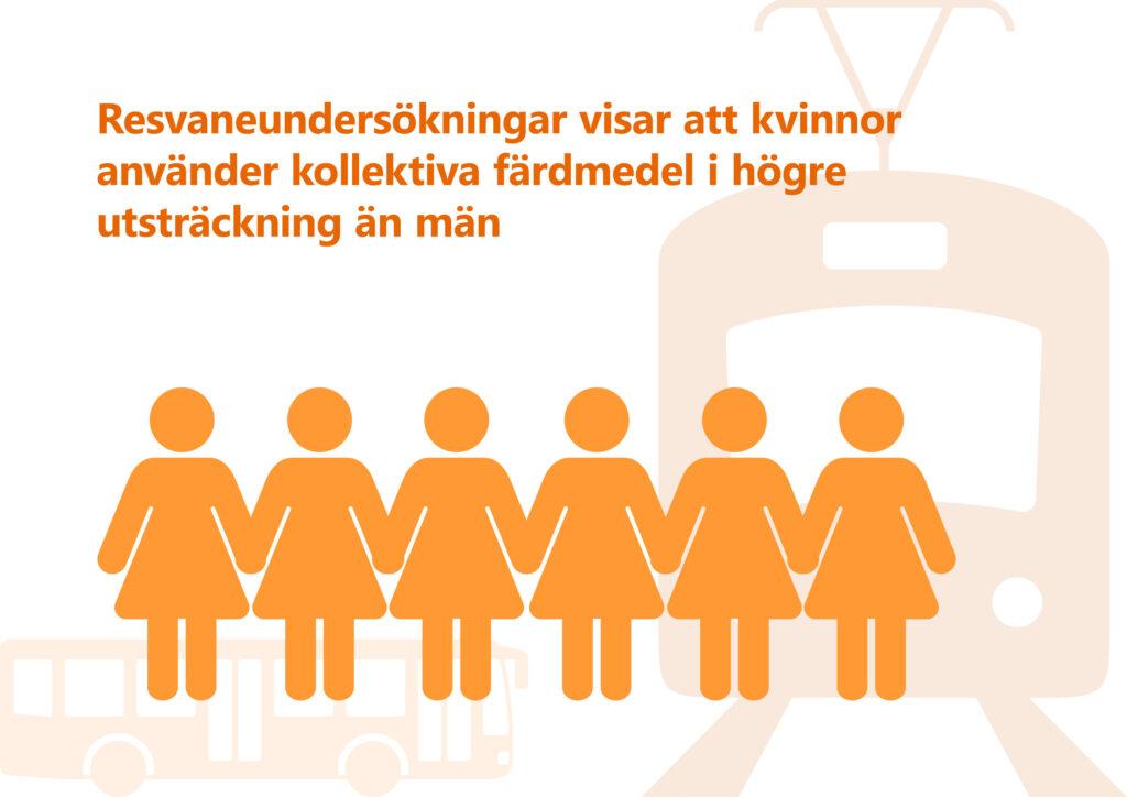 """Bilden visar texten """"Resvaneundersökningar visar att kvinnor använder kollektiva färdmedel i högre utsträckning än män"""". Illustration: En rad med stiliserade personer i klänning. Ett tåg sett framifrån. En buss sedd från sidan."""