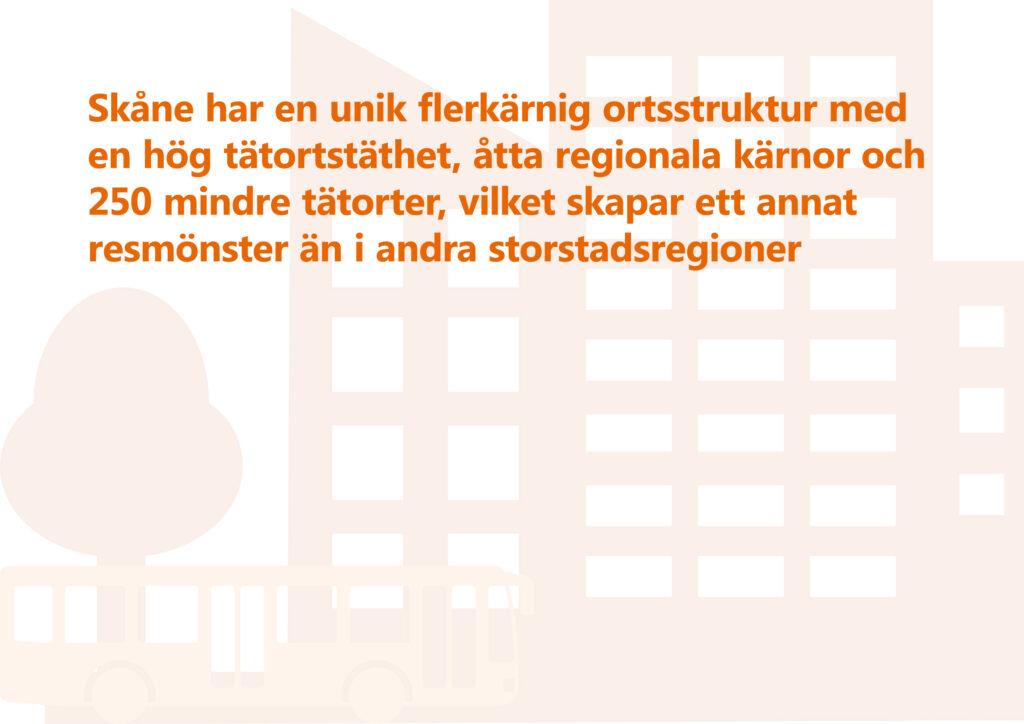 """Bilden visar texten """"Skåne har en unik flerkärnig ortsstruktur med en hög tätortstäthet, åtta regionala kärnor och 250 mindre tätorter, vilket skapar ett annat resmönster än i andra storstadsregioner"""" Illustration: Träd, höghus, buss."""