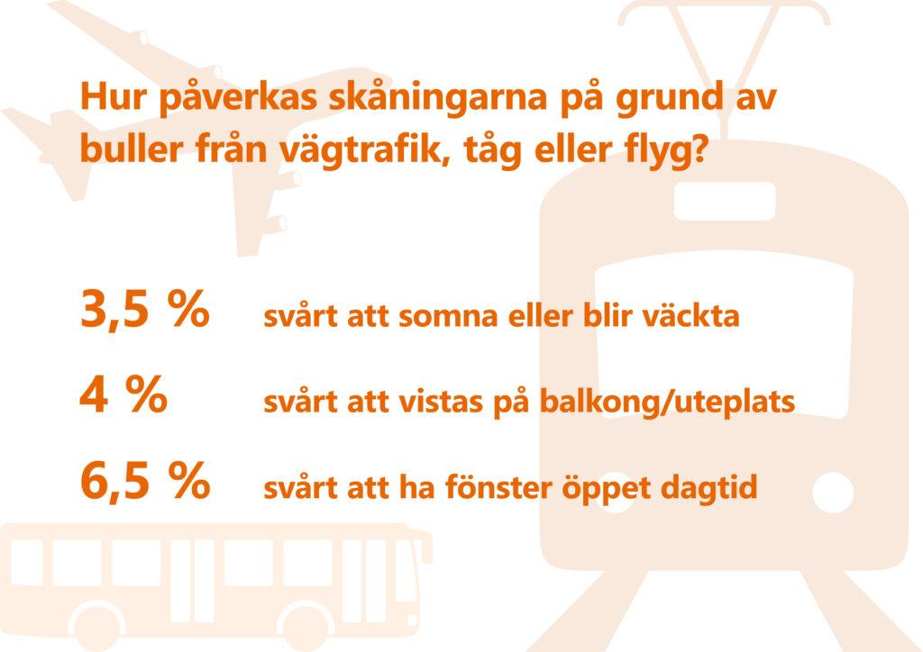 Text: Hur påverkas skåningarna på grund av buller från vägtrafik, tåg eller flyg? (Andel personer som minst en gång per vecka upplever något av följande besvär på grund av trafikbuller.) 3,5 % har svårt att somna eller blir väckta, 4 % har svårt att vistas på balkong/uteplats, 6,5 % har svårt att ha fönster öppet dagtid. Illustration: Tåg framifrån, buss från sidan, flygplan snett från sidan.