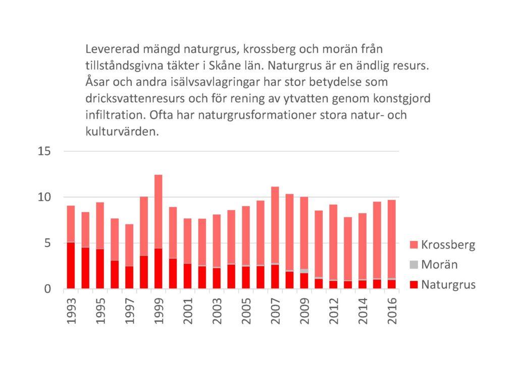 Stapeldiagram: Levererad mängd naturgrus, krossberg och morän från tillståndsgivna täkter i Skåne län, 1993-2016. Naturgrus är en ändlig resurs. Åsar och andra isälvsavlagringar har stor betydelse som dricksvattenresurs och för rening av ytvatten genom konstgjord infiltration. Ofta har naturgrusformationer stora natur- och kulturvärden.