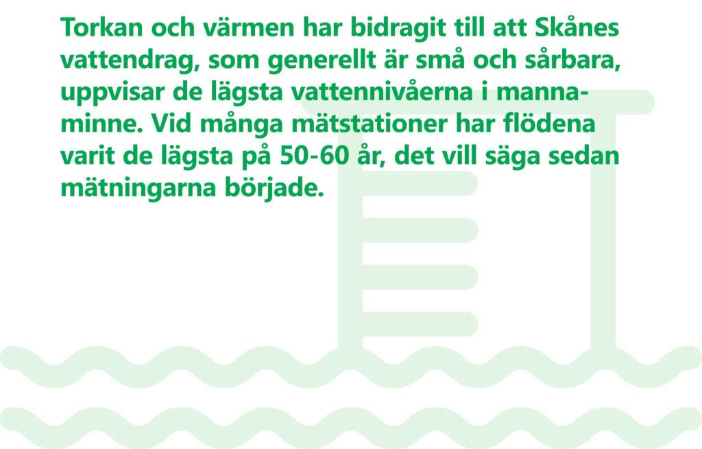 """Bilden visar texten """"Torkan och värmen har bidragit till att Skånes vattendrag, som generellt är små och sårbara, uppvisar de lägsta vattennivåerna i mannaminne. Vod många mätstationer har flödena varit de lägsta på 50-60 år, det vill säga sedan mätningarna började"""". Stiliserad bild: Byggnad med vatten som går en bit upp på husväggen."""