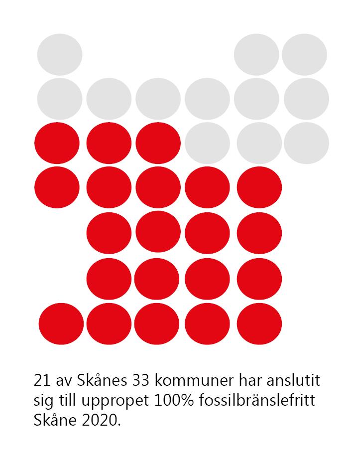 Text: 21 av Skånes 33 kommuner har anslutit sig till uppropet 100% fossilbränslefritt Skåne 2020. Illustration: En stiliserad skånekarta som består av 33 prickar i ett symmetriskt mönster. 21 av prickarna är röda.