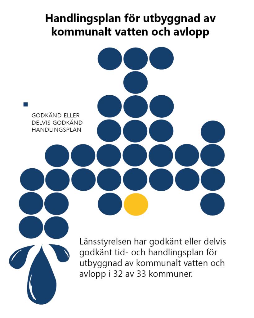 Handlingsplan för utbyggnad av kommunalt vatten och avlopp. Länsstyrelsen har godkänt eller delvis godkänt tid- och handlingsplan för utbyggnad av kommunalt vatten och avlopp i 32 av 33 kommuner. Detta illustreras av 33 prickar i form av av vattenkran. 32 av prickarna är blåa. En är gul.