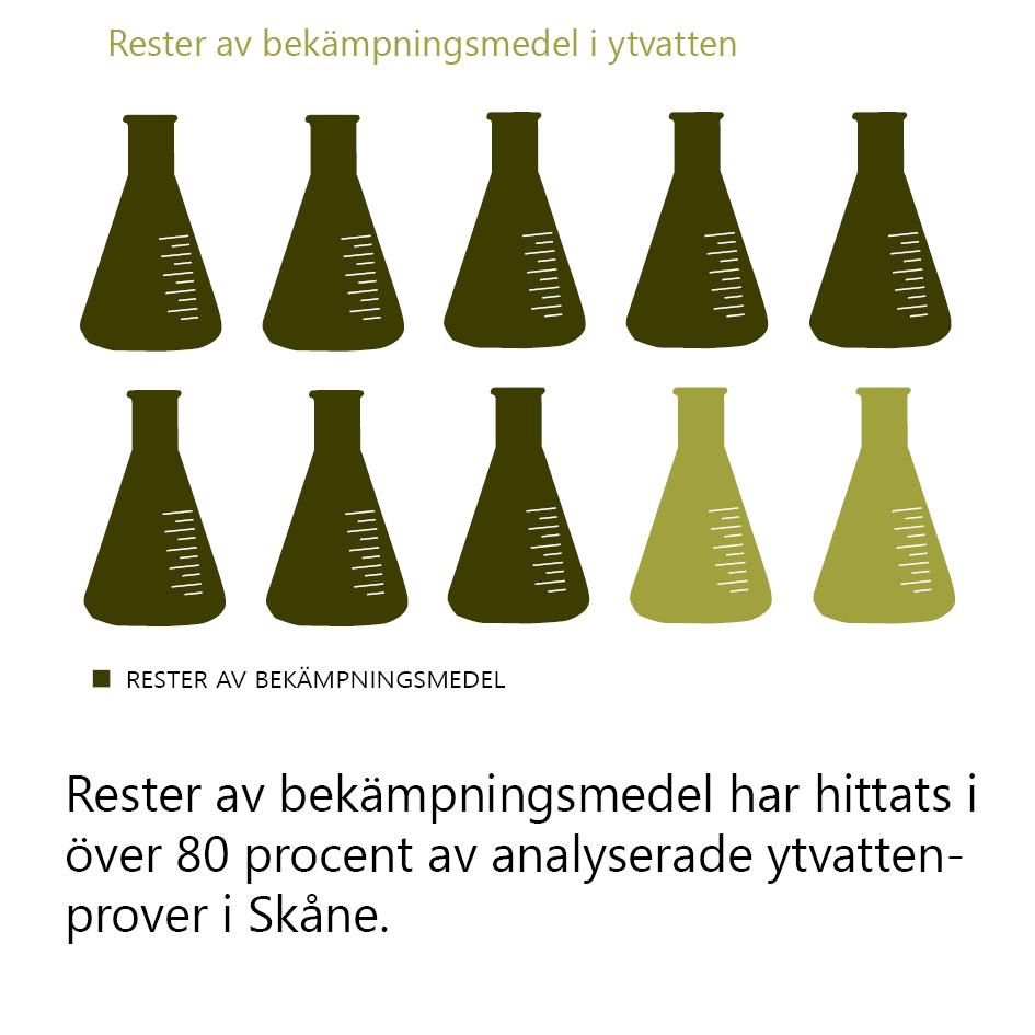 Rester av bekämpningsmedel i ytvatten. Rester av bekämpningsmedel har hittats i över 80 procent av analyserade ytvattenprover i Skåne. Illustration: 10 e-kolvar, varav åtta med den mörkare färg som symboliserar rester av bekämpningsmedel.