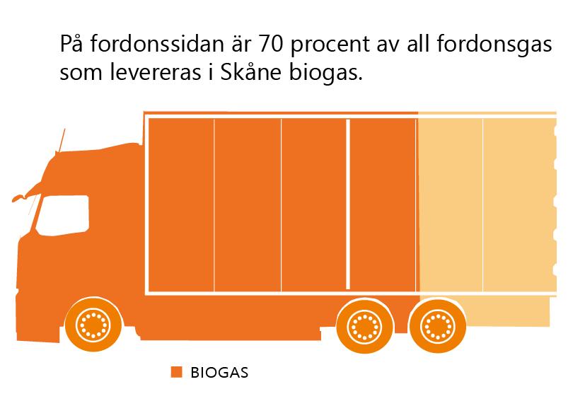 Text: På fordonssidan är 70 procent av all fordonsgas som levereras i Skåne biogas. Illustration: En lastbil som är 70% färgad med den mörkare orange nyans som ska symbolisera biogas.
