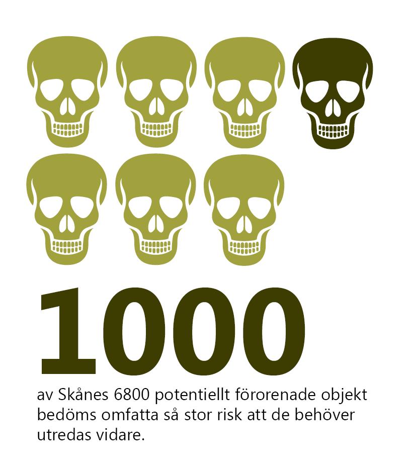 1000 av Skånes 68000 potentiellt förorenade objekt bedöms omfatta så stor risk att de behöver utredas vidare. Illustration: Sju gröna döskallar varav en med mörkare grön färg.