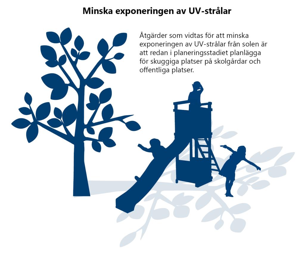 Minska exponering av UV-strålar. Åtgärder som vidtas för att minska exponeringen av UV-strålar från solen är att redan i planeringsstadiet planlägga för skuggiga platser på skolgårdar och offentliga platser. Illustration: Barn som leker på en kombinerad klätterställning och rutschkana, i skuggan av ett träd.