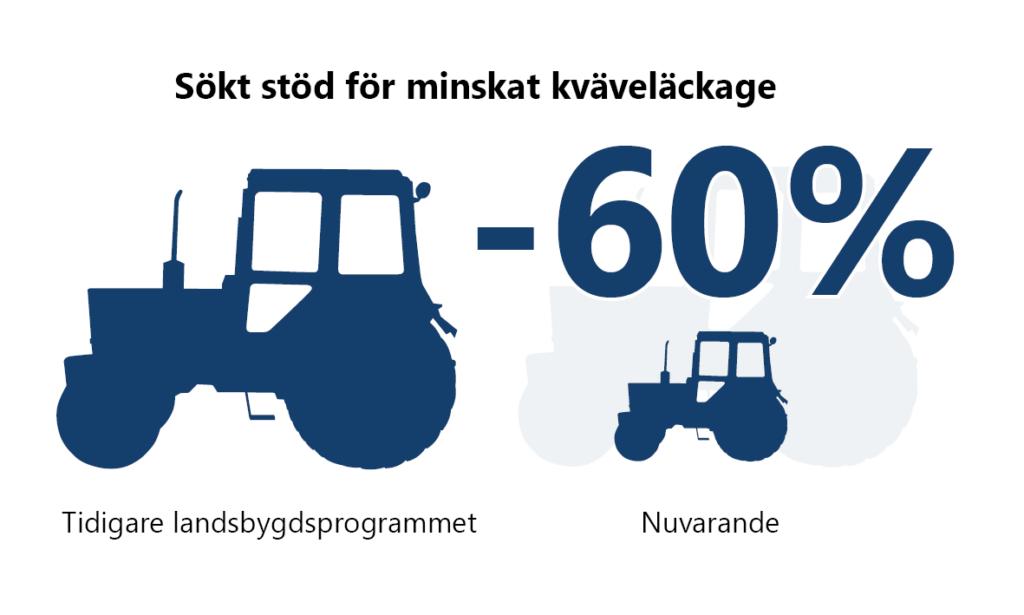 Sökt stöd för minskat kväveläckage: 60% minskning mellan Tidigare landsbygdsprogrammet och nuvarande. Detta illustreras med en större och en mindre traktor.