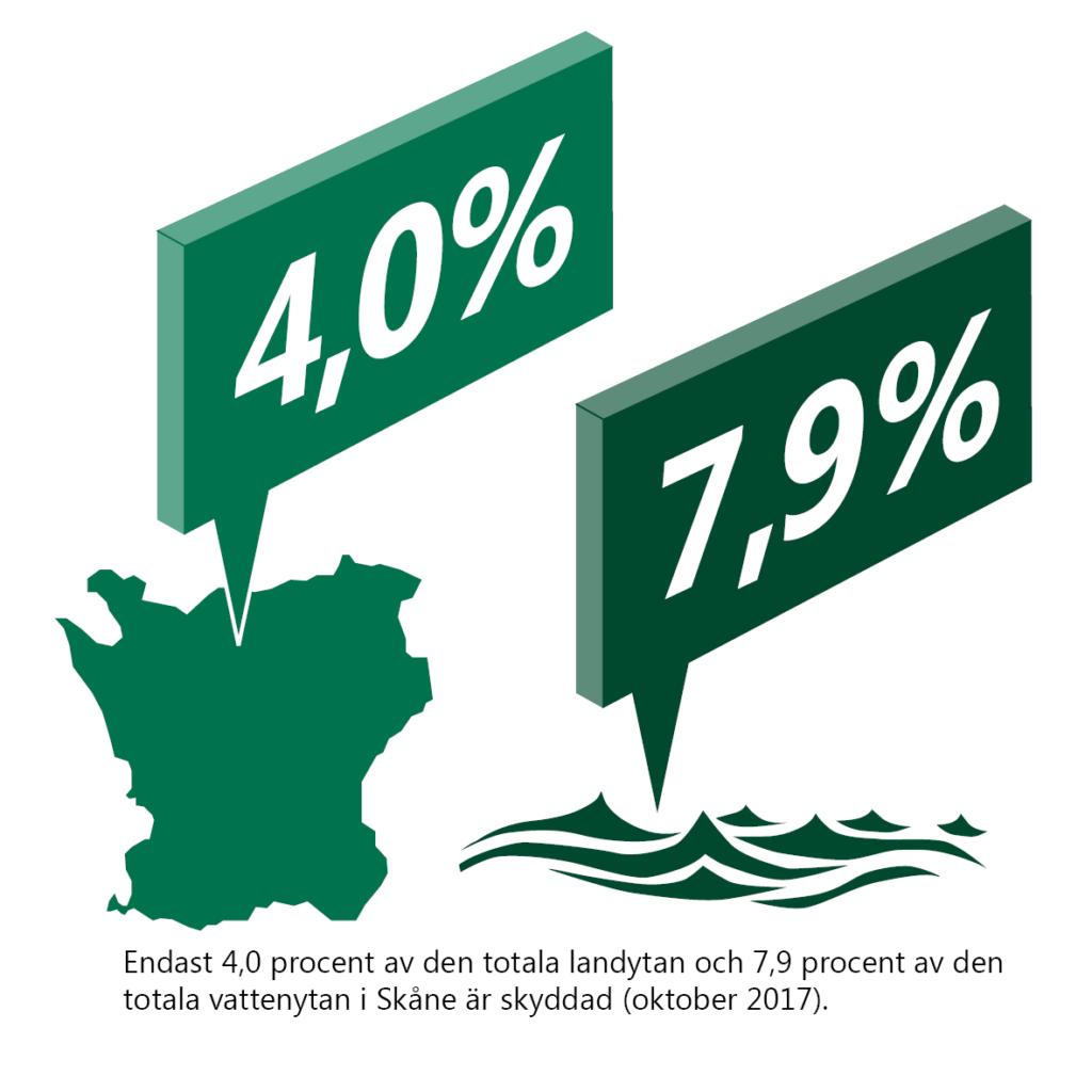 Endast 4,0 procent av den totala landytan och 7,9 procent av den totala vattenytan i Skåne är skyddad (oktober 2017). Illustration: Skånekarta med skylt 4,0%. Vatten med vågor med skylt 7,9%.