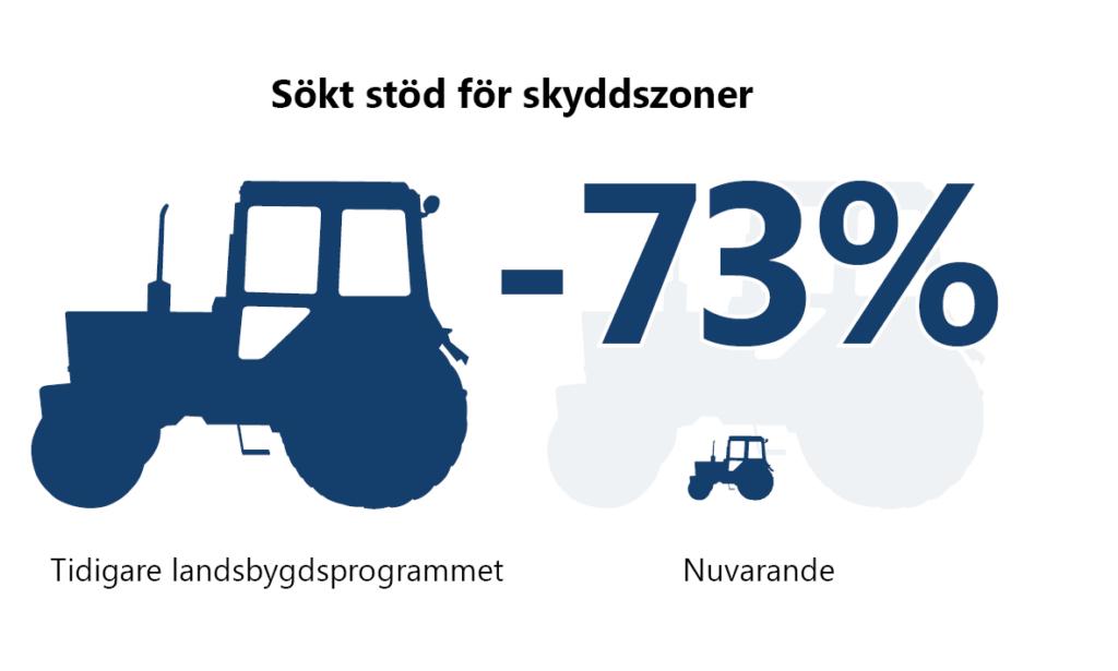 Sökt stöd för skyddszoner: Minskning med 73 % mellan tidigare landsbygdsprogrammet och nuvarande. Detta illustreras med en större och en mindre traktor.