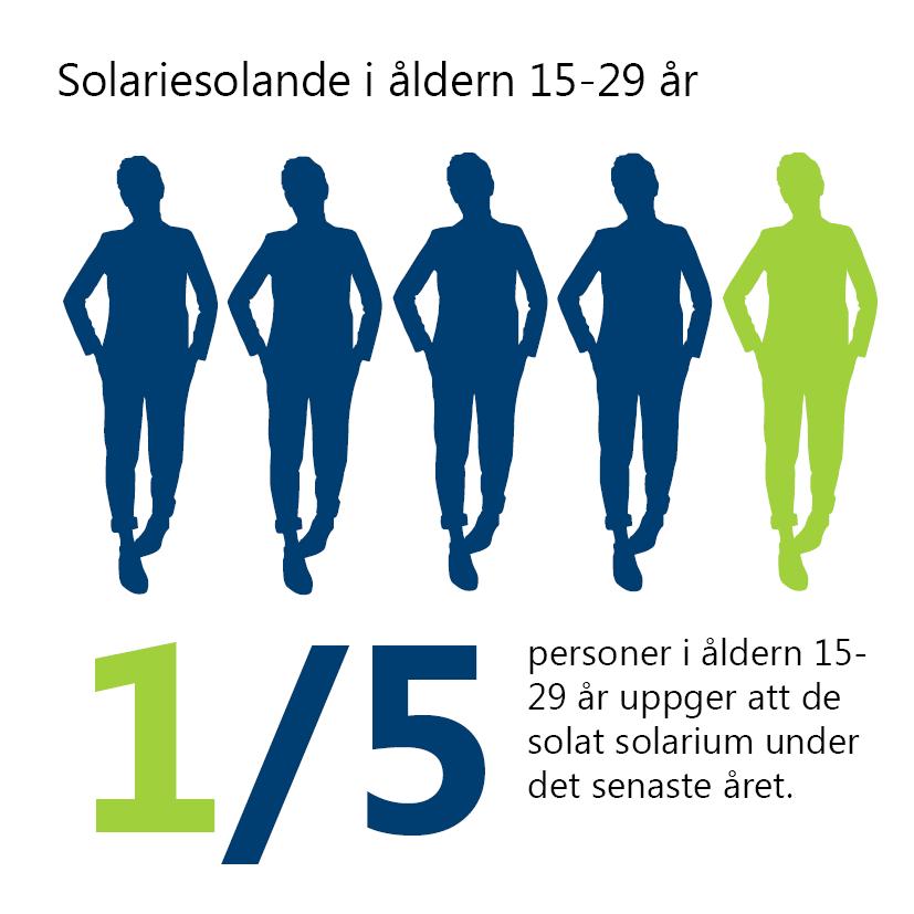 Solariesolande i åldern 15-29 år. 1/5 personer i åldern 15-29 år uppger att de solat solarium under det senaste året. Illustration: fem siluettpersoner. En av dem har avvikande färg.