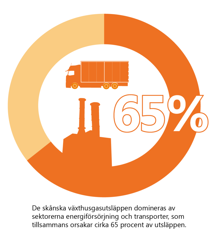 Text: De skånska växthusgasutsläppen domineras av sektorerna energiförsörjning och transporter, som tillsammans orsakar cirka 65 procent av utsläppen. Illustration: ett cirkeldiagram med 65% markerat, samt en fabrik och en lastbil.