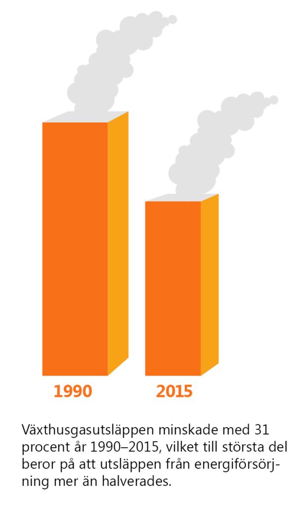 Text: Växthusgasutsläppen minskade med 31 procent år 1990-2015, vilket till största del beror på att utsläppen från energiförsörjning mer än halverades. Illustration: Två skorstenar med rök, en högre för 1990, en lägre för 2015.
