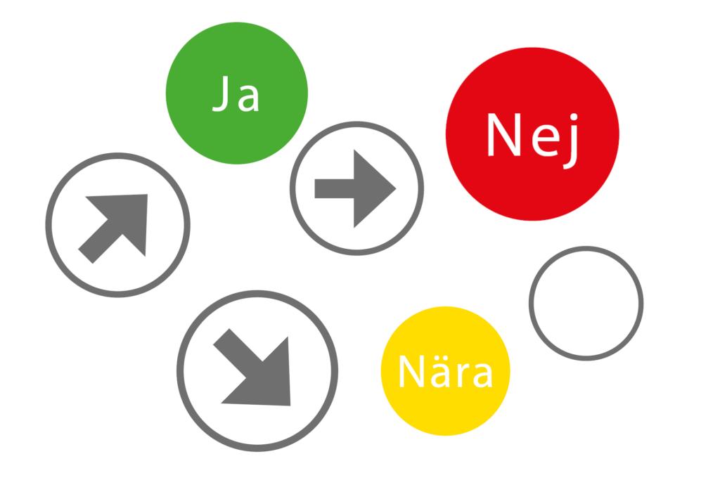 Fyra gråa cirklar, där en innehåller en pil som pekar snett uppåt, en har en pil som pekar snett nedåt, en en pil som pekar rakt åt höger, och en ingen pil alls. En röd fylld cirkel med vit text Nej, en grön fylld cirkel med vit text Ja, en gul fylld cirkel med vit text Nära.